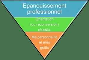 Orientation ou reconversion épanouissante à Rennes.